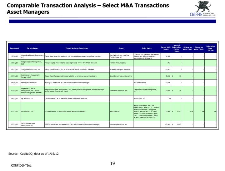 Comparable Transaction Analysis – Select M&A Transactions