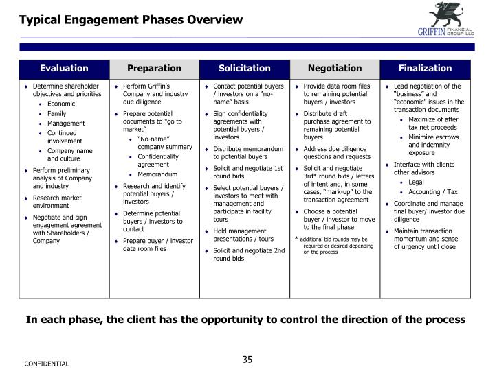Typical Engagement Phases Overview