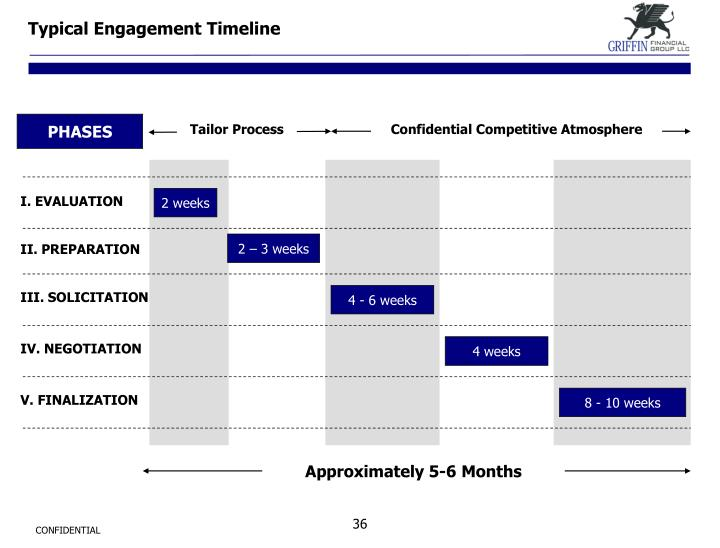 Typical Engagement Timeline