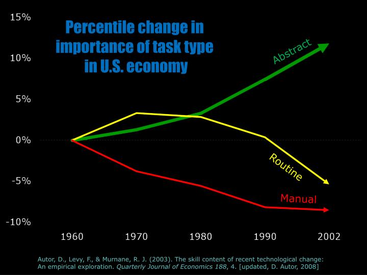 Percentile change in