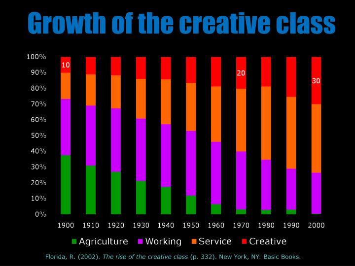 Growth of the creative class