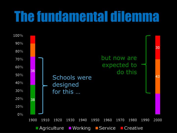 The fundamental dilemma