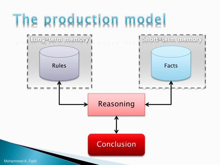 The production model