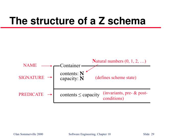 The structure of a Z schema