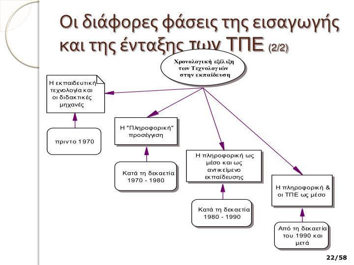 Οι διάφορες φάσεις της εισαγωγής και της ένταξης