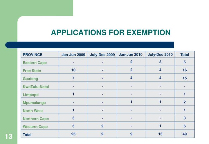 APPLICATIONS FOR EXEMPTION