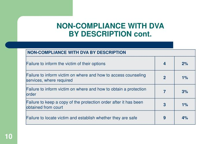 NON-COMPLIANCE WITH DVA