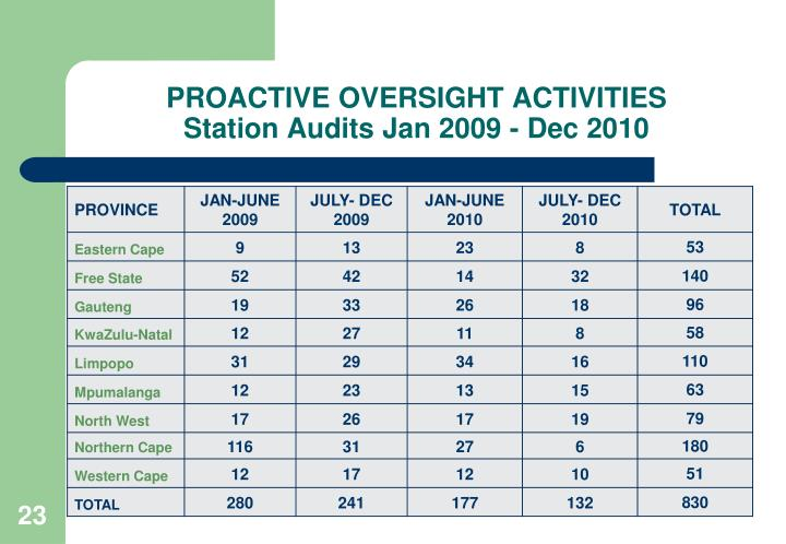 PROACTIVE OVERSIGHT ACTIVITIES