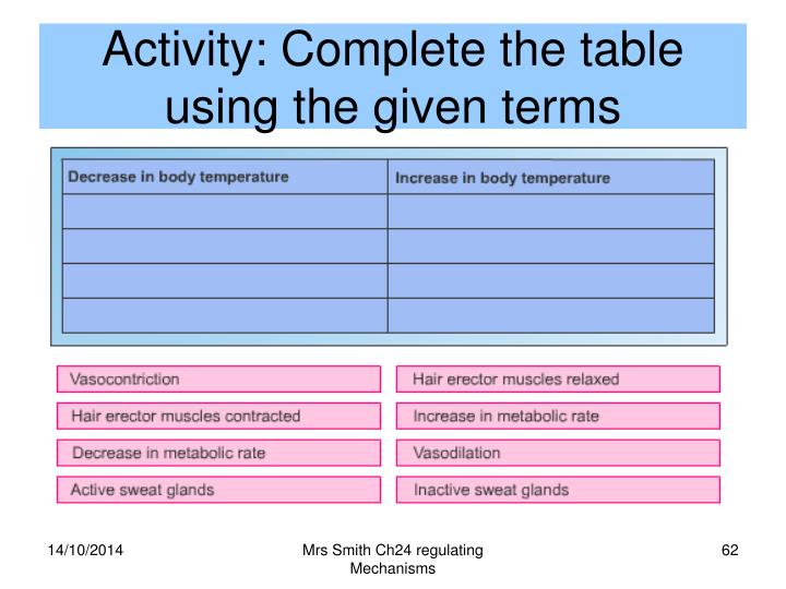Activity: Complete the table using the given terms