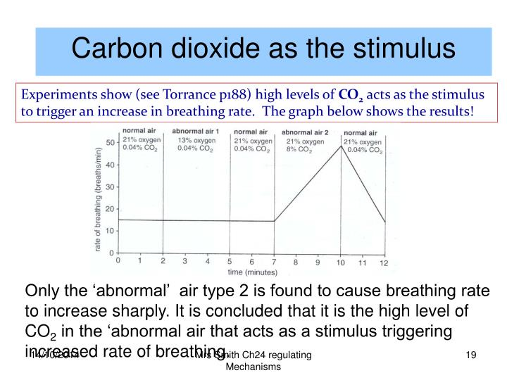 Carbon dioxide as the stimulus