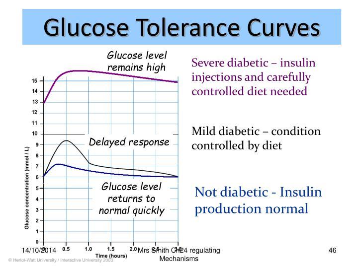 Glucose Tolerance Curves