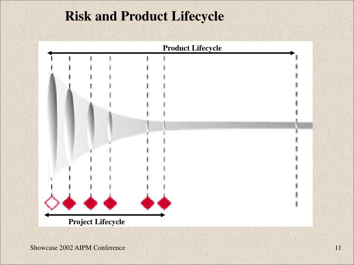 Risk and Product Lifecycle