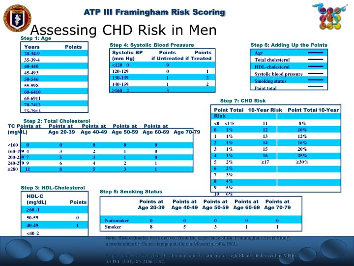 Assessing CHD Risk in Men