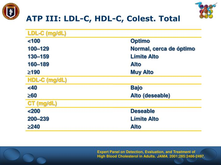 ATP III: LDL-C, HDL-C, Colest. Total