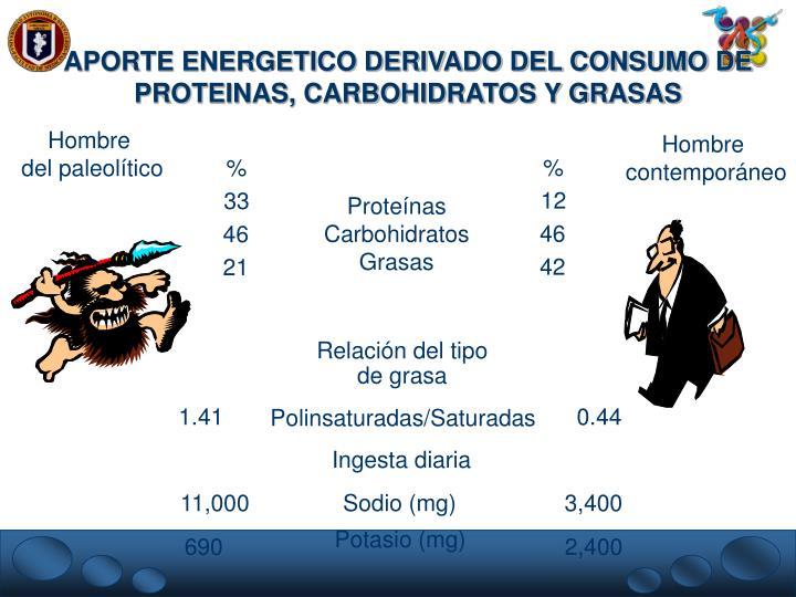 APORTE ENERGETICO DERIVADO DEL CONSUMO DE PROTEINAS, CARBOHIDRATOS Y GRASAS