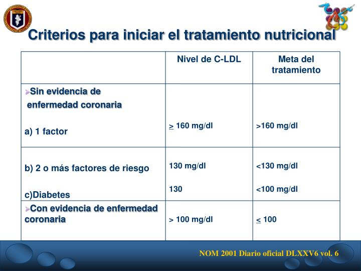 Nivel de C-LDL