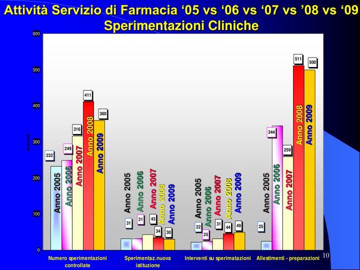 Attività Servizio di Farmacia '05 vs '06 vs '07 vs '08 vs '09 Sperimentazioni Cliniche