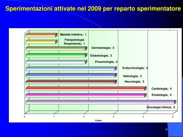 Sperimentazioni attivate nel 2009 per reparto sperimentatore