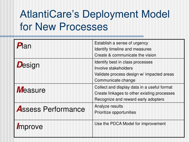 AtlantiCare's Deployment Model for New Processes