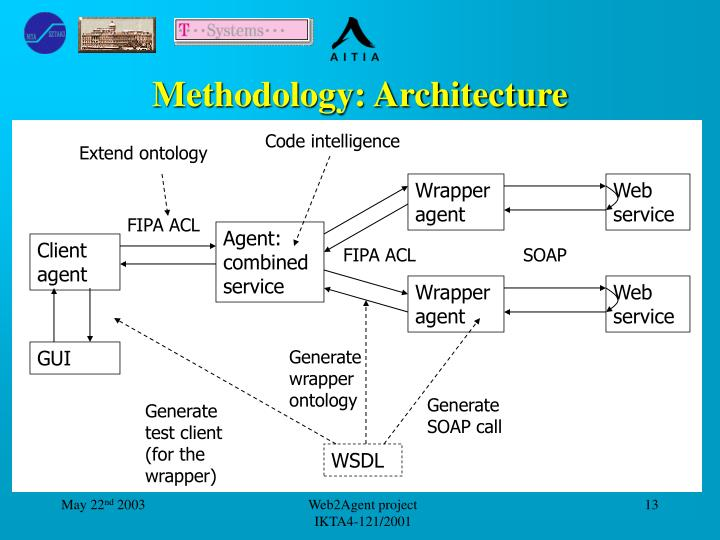 Methodology: Architecture