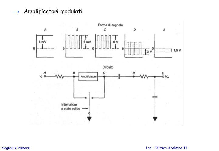 Amplificatori modulati