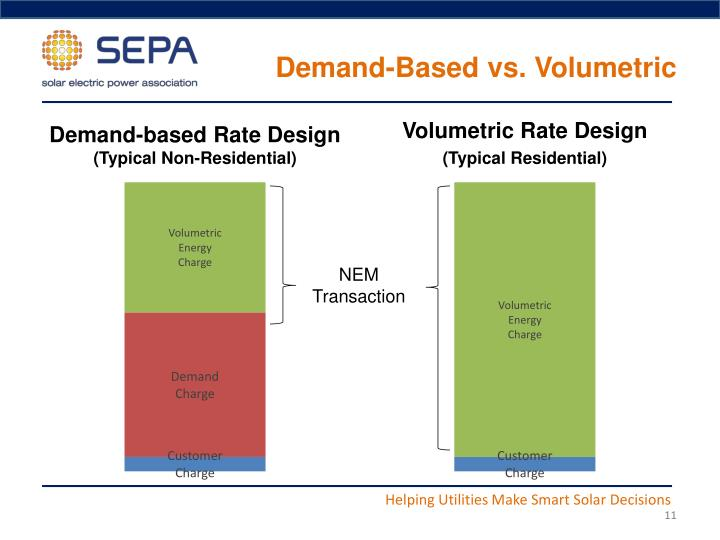 Demand-Based vs. Volumetric