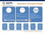 importance of program design