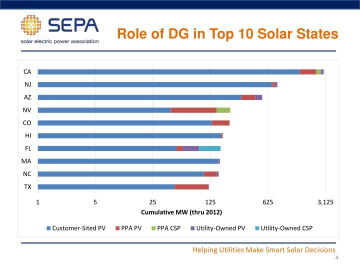 Role of DG in Top 10 Solar States