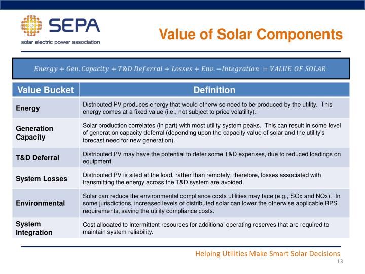 Value of Solar Components