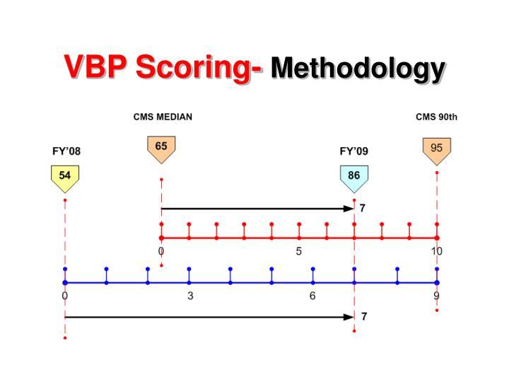 VBP Scoring-