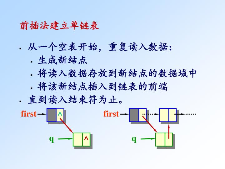 前插法建立单链表