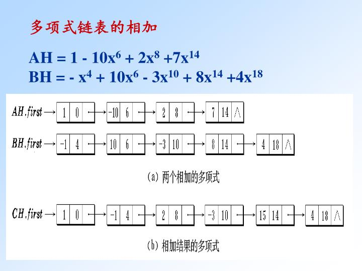 多项式链表的相加