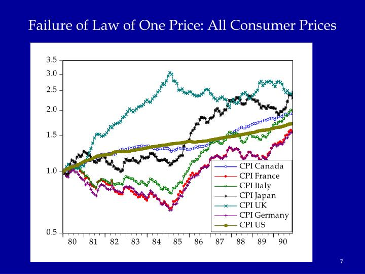 Failure of Law of One Price: All Consumer Prices