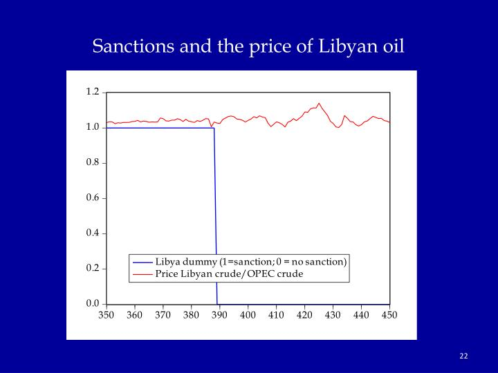 Sanctions and the price of Libyan oil