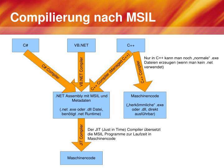 Compilierung nach MSIL