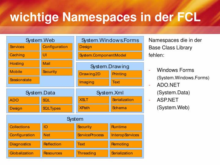 wichtige Namespaces in der FCL