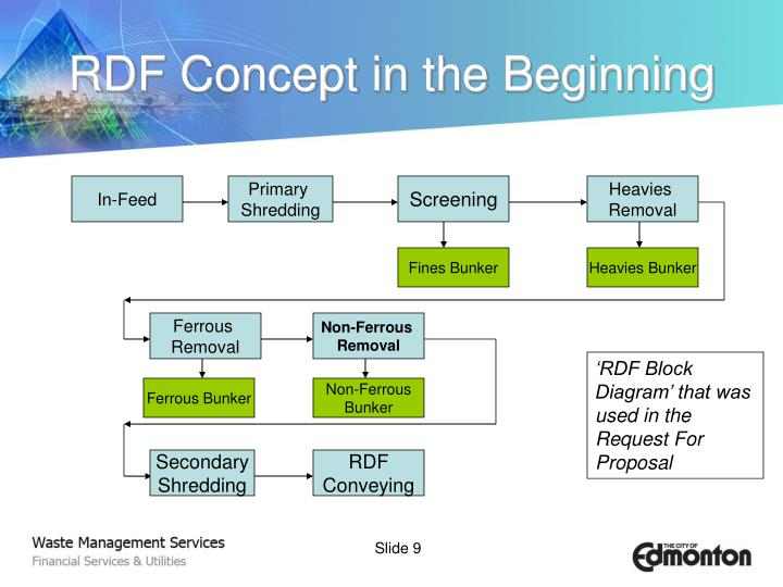 RDF Concept in the Beginning