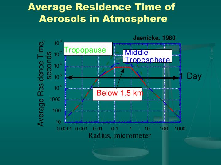 Average Residence Time of