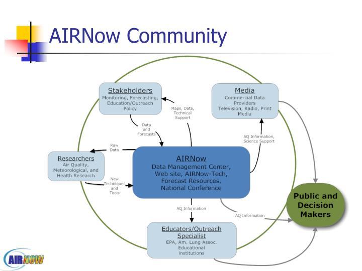 AIRNow Community