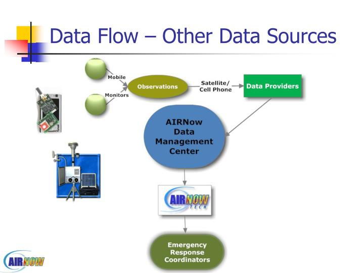 Data Flow – Other Data Sources