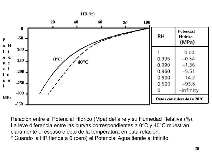 Relación entre el Potencial Hídrico (Mpa) del aire y su Humedad Relativa (%).
