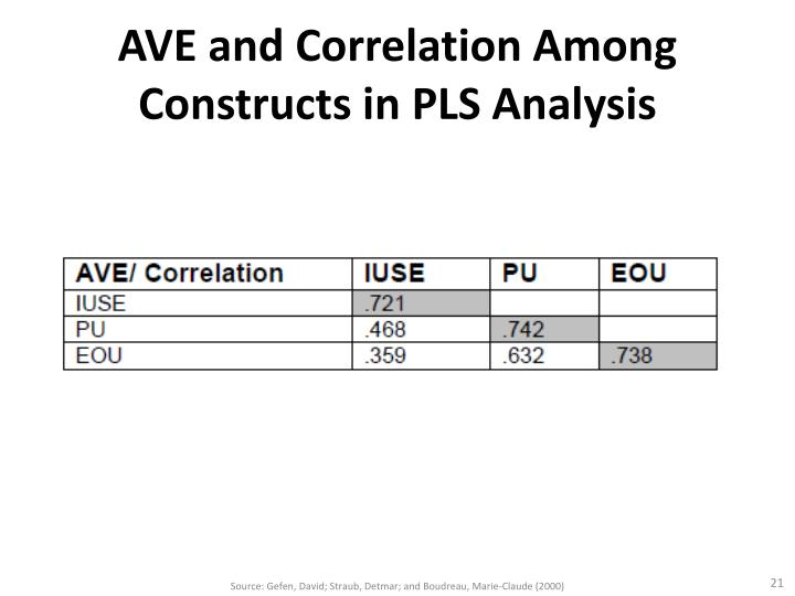 AVE and Correlation Among Constructs in PLS Analysis