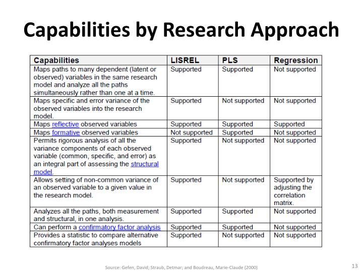 Capabilities by Research Approach