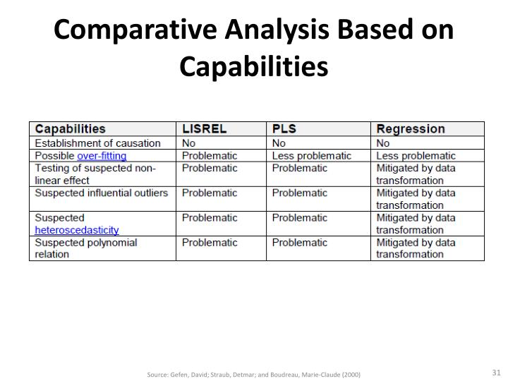 Comparative Analysis Based on Capabilities