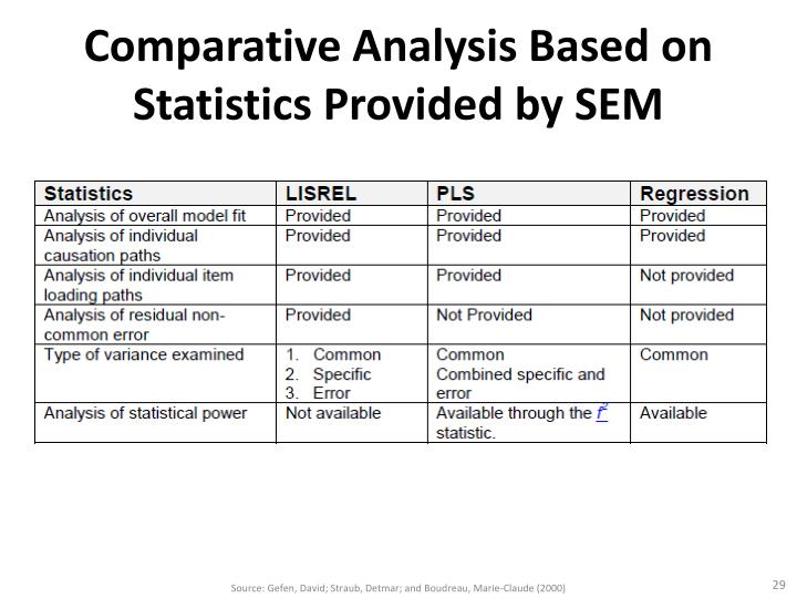 Comparative Analysis Based on Statistics Provided by SEM