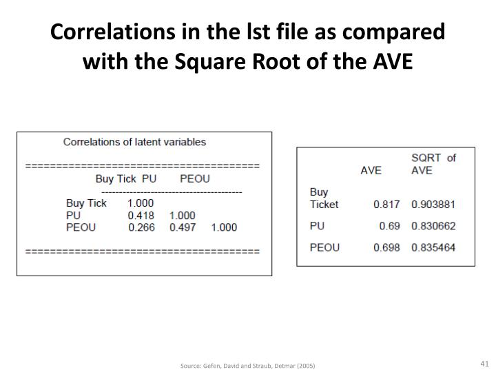 Correlations in the lst file as compared with the Square Root of the AVE