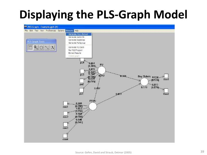 Displaying the PLS-Graph Model