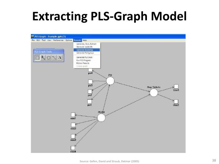 Extracting PLS-Graph Model