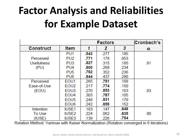 Factor Analysis and Reliabilities for Example Dataset