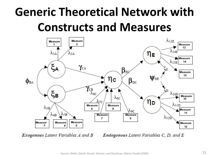 Generic Theoretical Network with Constructs and Measures
